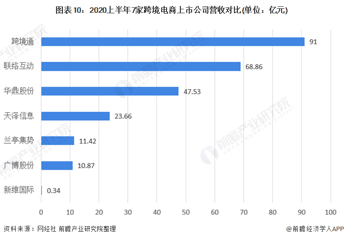 图表10:2020上半年7家跨境电商上市公司营收对比(单位:亿元)