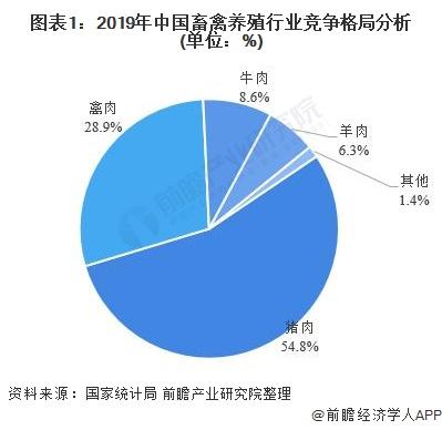 圖表1︰2019年中國畜禽養殖行業競爭格局分析(單位︰%)