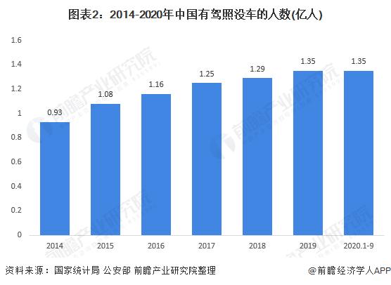 图表2:2014-2020年中国有驾照没车的人数(亿人)