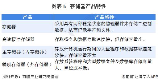 圖表1︰存儲器產品特性