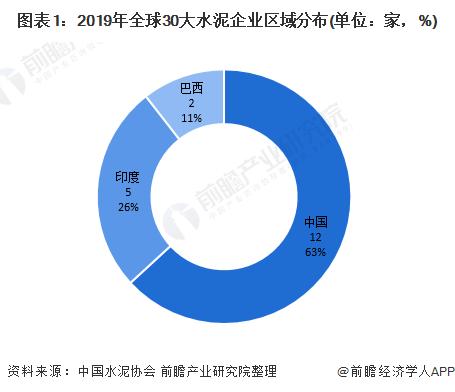图表1:2019年全球30大水泥企业区域分布(单位:家,%)