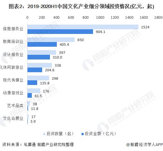 图表2:2019-2020H1中国文化产业细分领域投资情况(亿元,起)