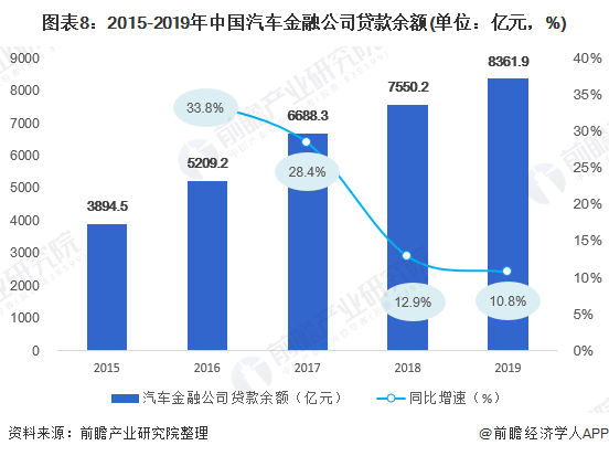 图表8:2015-2019年中国汽车金融公司贷款余额(单位:亿元,%)