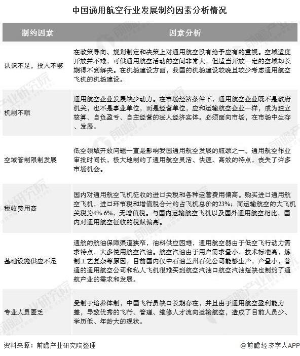 中国通用航空行业发展制约因素分析情况