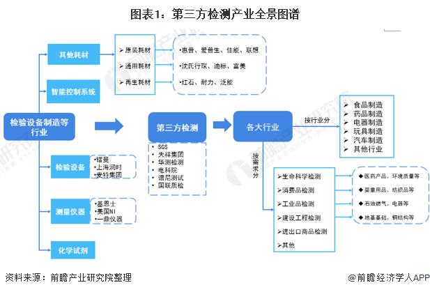 图表1:第三方检测产业全景图谱