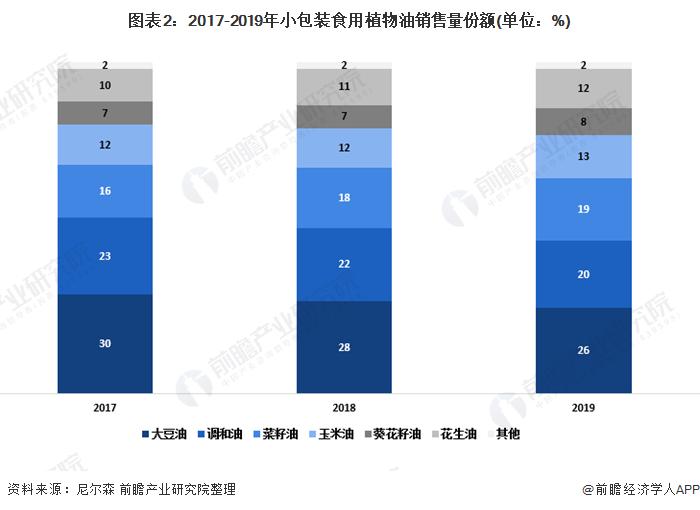 图表2:2017-2019年小包装食用植物油销售量份额(单位:%)