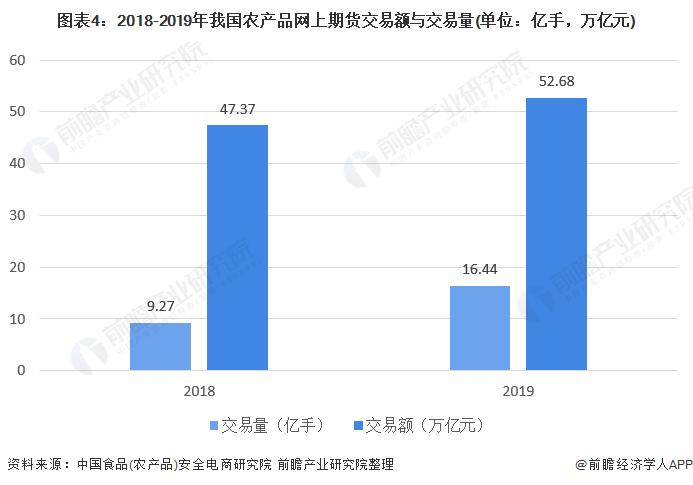 图表4:2018-2019年我国农产品网上期货交易额与交易量(单位:亿手,万亿元)