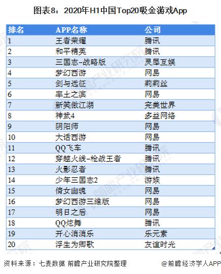 图表8:2020年H1中国Top20吸金游戏App