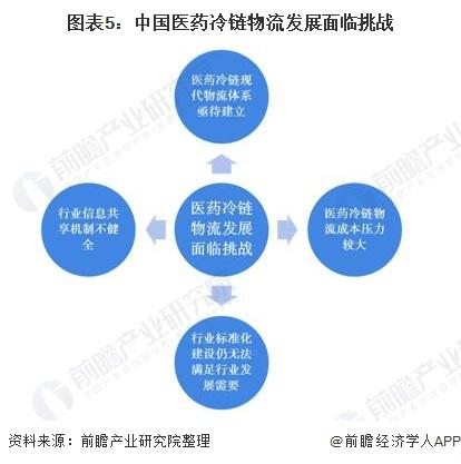 圖表5︰中國醫藥冷鏈物流發展面臨挑戰