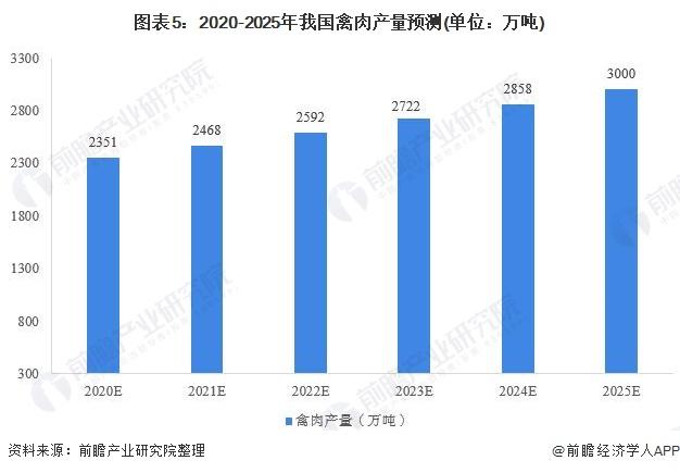 圖表5︰2020-2025年我國禽肉產量預測(單位︰萬噸)