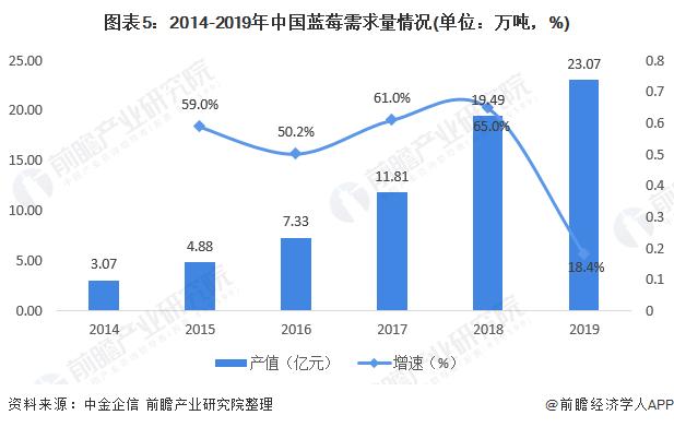 图表5:2014-2019年中国蓝莓需求量情况(单位:万吨,%)