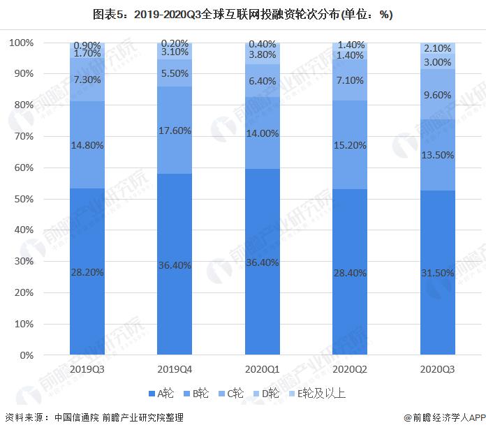 圖表5:2019-2020Q3全球互聯網投融資輪次分布(單位:%)