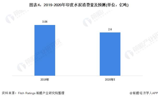 图表4:2019-2020年印度水泥消费量及预测(单位:亿吨)