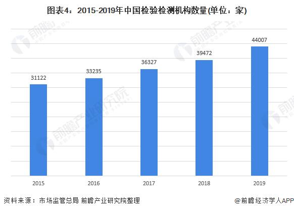 图表4:2015-2019年中国检验检测机构数量(单位:家)