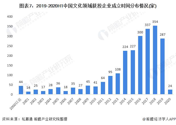 图表7:2019-2020H1中国文化领域获投企业成立时间分布情况(家)
