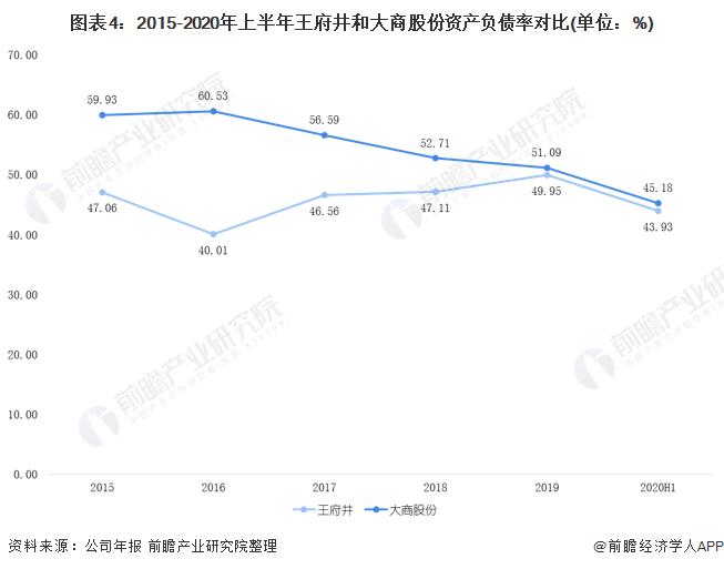 圖表4︰2015-2020年上半年王府井和大商股份資產負債率對比(單位︰%)