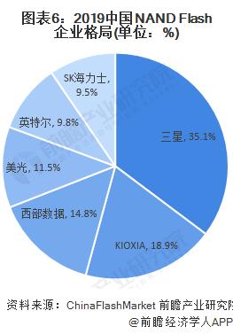 图表6:2019中国NAND Flash企业格局(单位:%)
