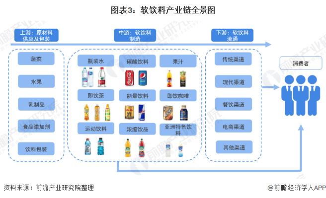 图表3:软饮料产业链全景图