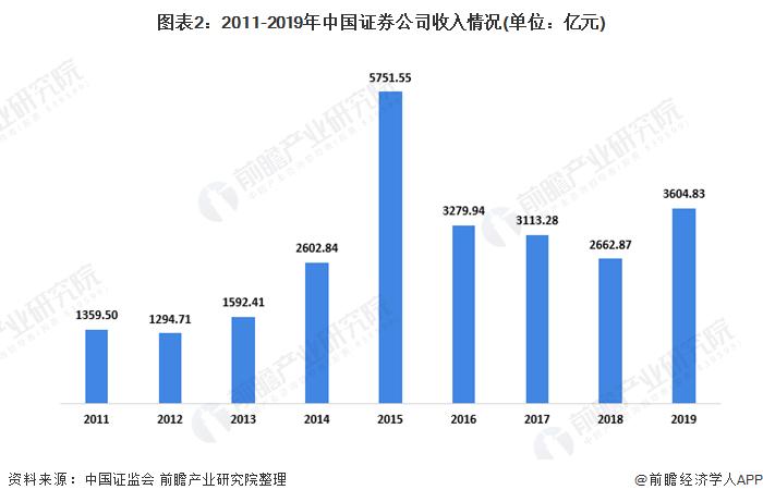 图表2:2011-2019年中国证券公司收入情况(单位:亿元)