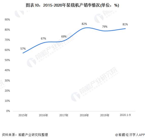 图表10:2015-2020年装载机产销率情况(单位:%)