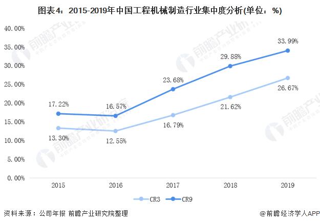 图表4:2015-2019年中国工程机械制造行业集中度分析(单位:%)