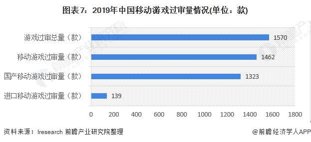 图表7:2019年中国移动游戏过审量情况(单位:款)