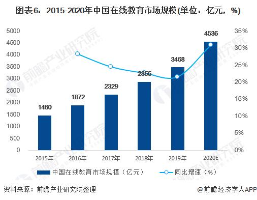 图表6:2015-2020年中国在线教育市场规模(单位:亿元,%)