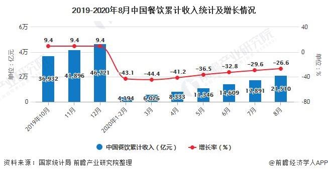 2019-2020年8月中国餐饮累计收入统计及增长情况