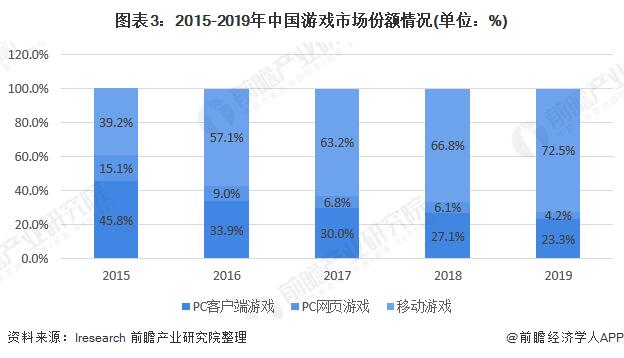图表3:2015-2019年中国游戏市场份额情况(单位:%)