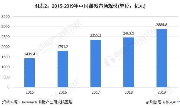 图表2:2015-2019年中国游戏市场规模(单位:亿元)