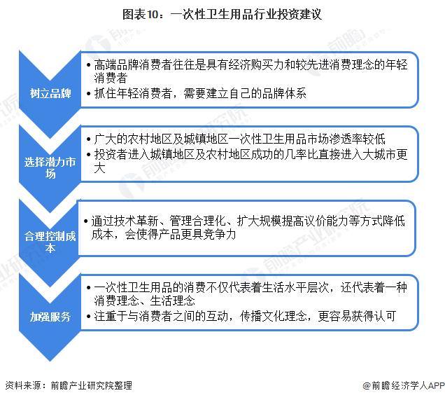 图表10:一次性卫生用品行业投资建议