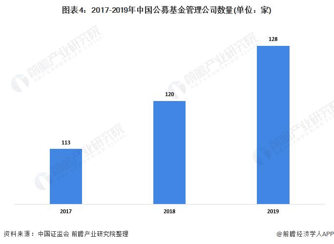 图表4:2017-2019年中国公募基金管理公司数量(单位:家)