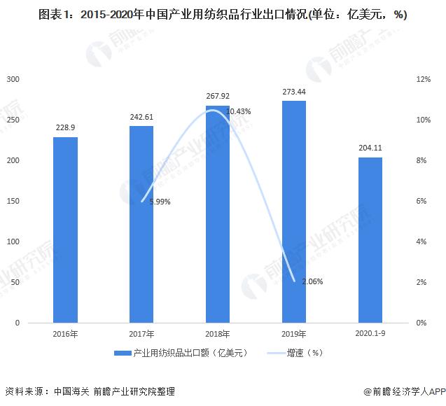 图表1:2015-2020年中国产业用纺织品行业出口情况(单位:亿美元,%)