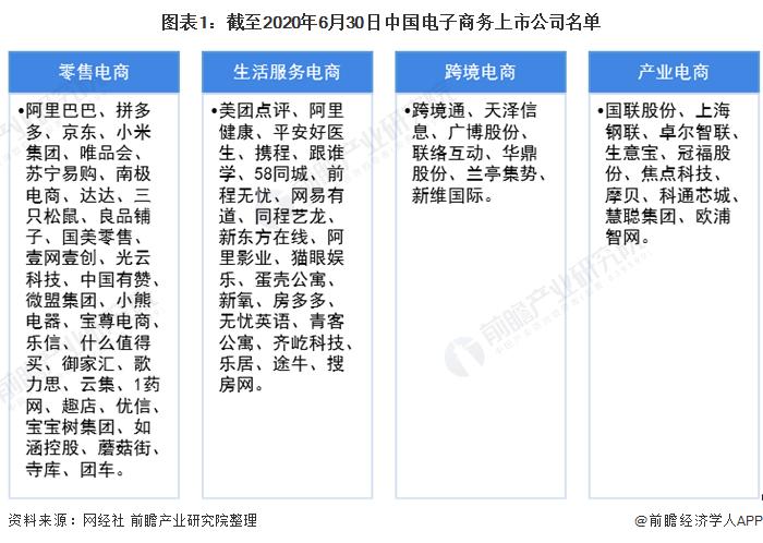 图表1:截至2020年6月30日中国电子商务上市公司名单