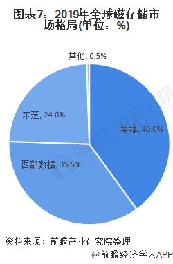 图表7:2019年全球磁存储市场格局(单位:%)
