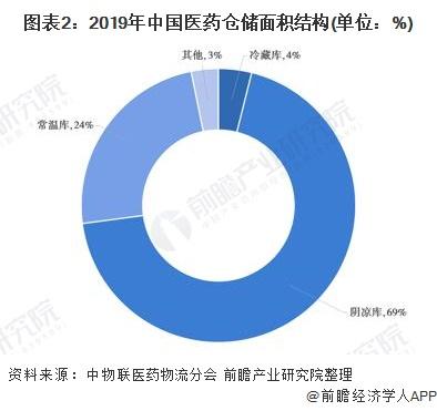 圖表2︰2019年中國醫藥倉儲面積結構(單位︰%)