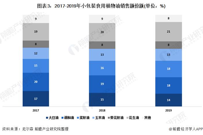 图表3:2017-2019年小包装食用植物油销售额份额(单位:%)