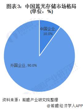 图表3:中国蓝光存储市场格局(单位:%)