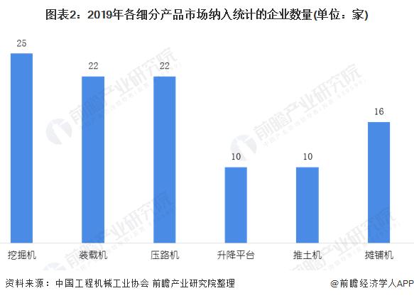 图表2:2019年各细分产品市场纳入统计的企业数量(单位:家)