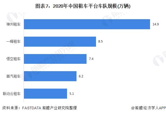 图表7:2020年中国租车平台车队规模(万辆)