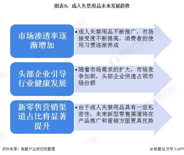 图表9:成人失禁用品未来发展趋势