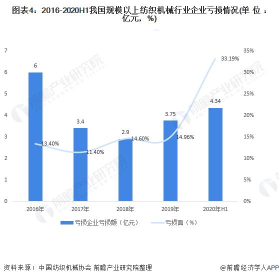图表4:2016-2020H1我国规模以上纺织机械行业企业亏损情况(单位:亿元,%)