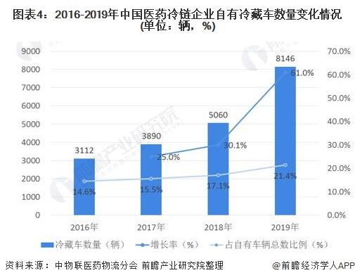 圖表4︰2016-2019年中國醫藥冷鏈企業自有冷藏車數量變化情況(單位︰輛,%)