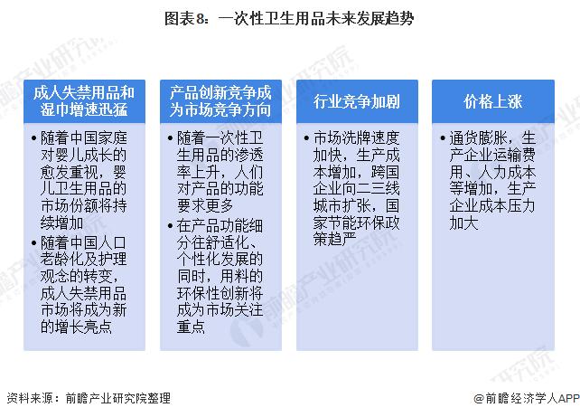 图表8:一次性卫生用品未来发展趋势