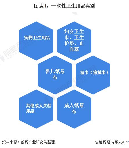 图表1:一次性卫生用品类别