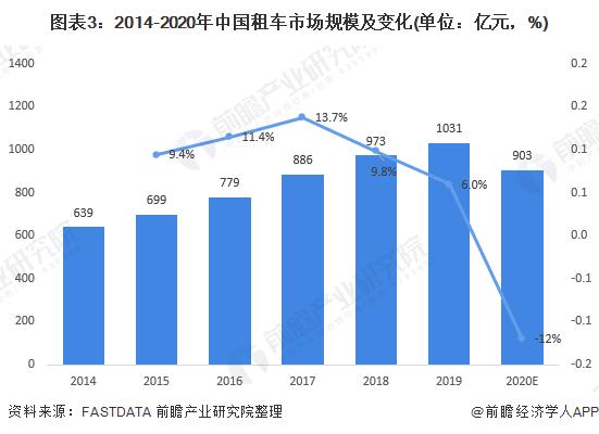 图表3:2014-2020年中国租车市场规模及变化(单位:亿元,%)