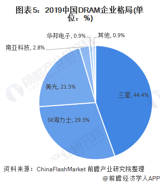 图表5:2019中国DRAM企业格局(单位:%)
