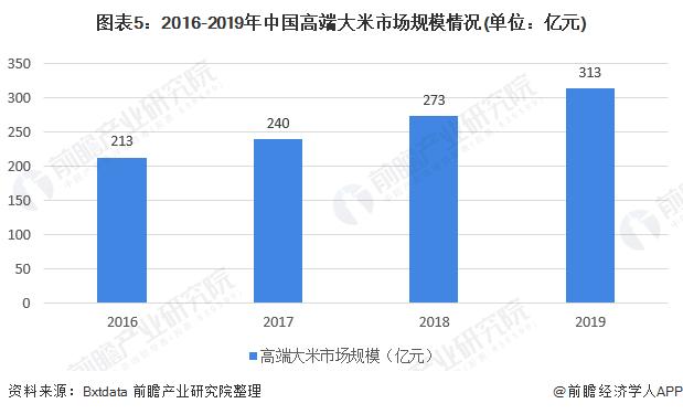 图表5:2016-2019年中国高端大米市场规模情况(单位:亿元)
