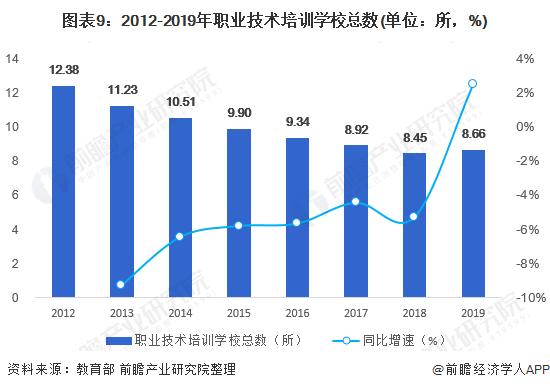 图表9:2012-2019年职业技术培训学校总数(单位:所,%)
