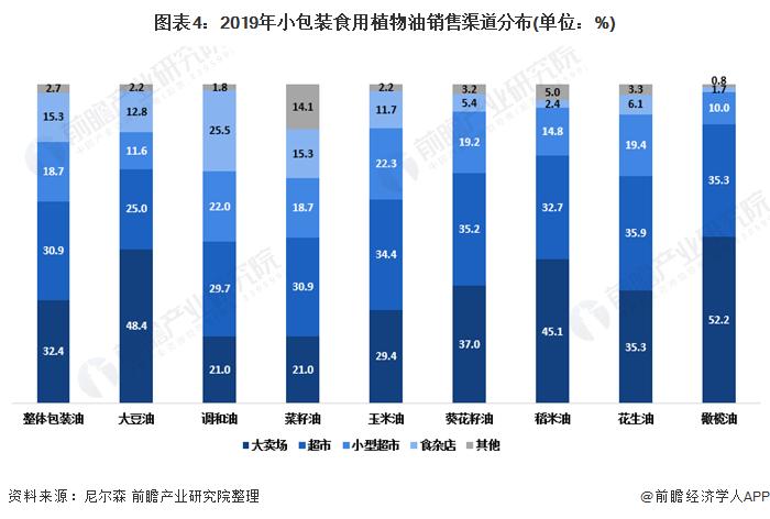 图表4:2019年小包装食用植物油销售渠道分布(单位:%)